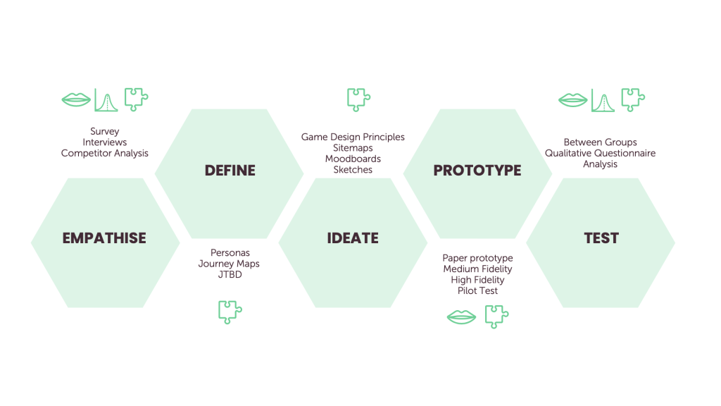 diagram showing five stages of design thinking in green hexagon shapes - empathise, define, ideate, prototype and test.