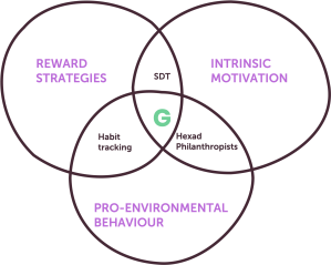 Venn diagram of 3 intersecting circles. The large circles contain reward strategies, intrinsic motivation, pro-environmental behaviour. the smaller intersections contain SDT, hexad philanthropist, and habit tracking.